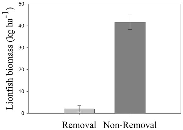 Mean lionfish biomass in removal and non-removal sites.