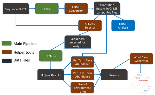 Integration and enhancement of SEQenv system, with pipelines shown in green, helper tools in brown and data files in black.