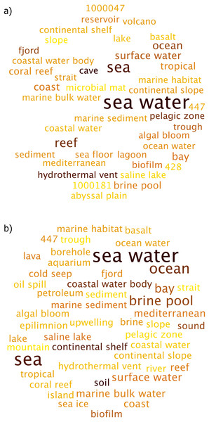 Environmental terms for the marine sub-habitats (A) Coral Atoll and (B) Southern Ocean.