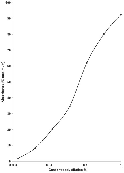 Dilution curve for the anti-EPL001 goat polyclonal antiserum G530.