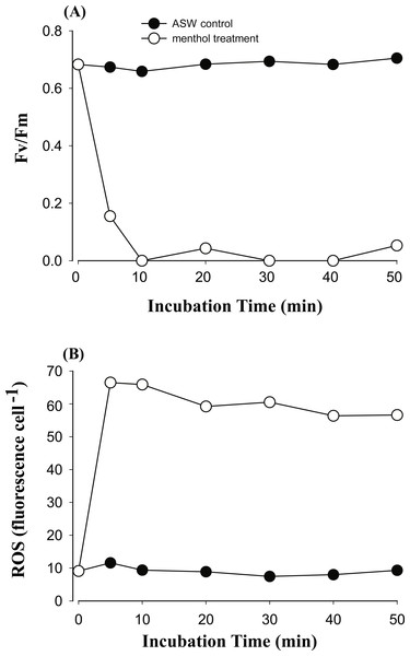 The time course of photosystem II (PSII) activity decline and reactive oxygen species (ROS) generation when treating the Symbiodinium C3 with menthol and artificial seawater (ASW).