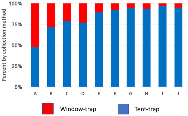 Species comparison between window-traps and Furvela tent-traps.
