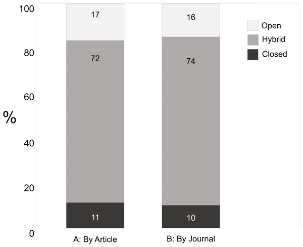 Breakdown of journal type (open, hybrid, or closed) used by GBMF grantees for the 2,650 articles (A) published in 573 journals (B).
