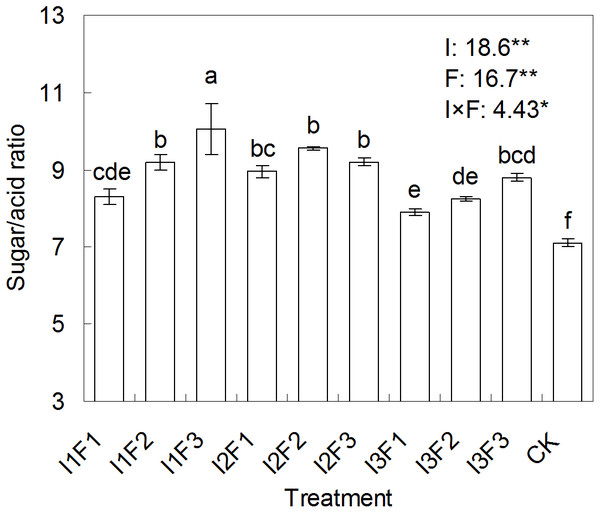The effect of different water-fertilizer treatments on the sugar/acid ratio of tomato.
