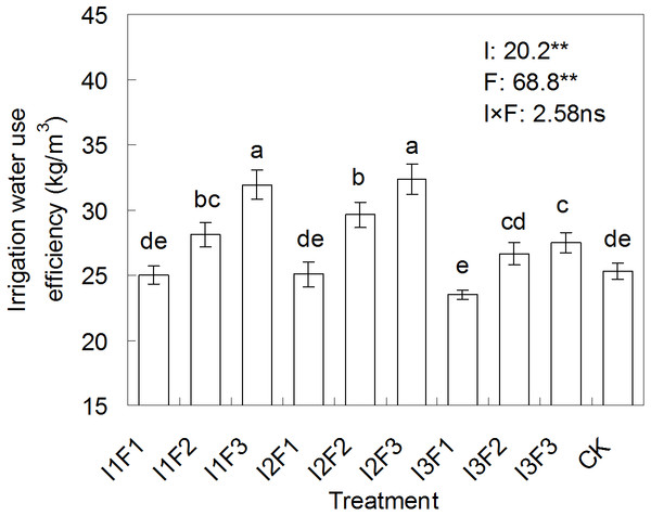 The effect of different water-fertilizer treatments on the irrigation water use efficiency of tomato.