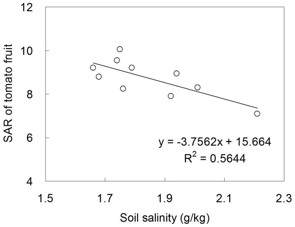 The relationship between soil salinity and tomato SAR.