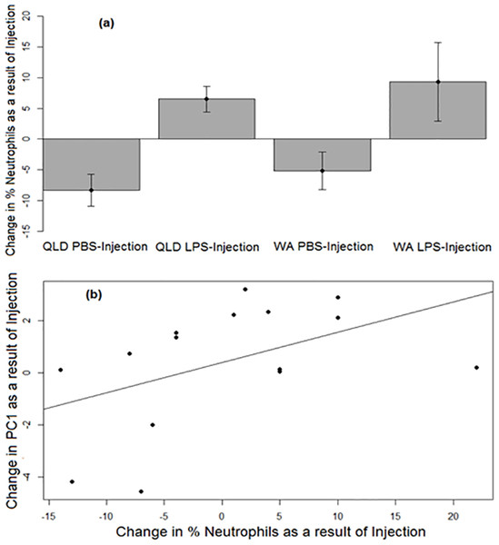 Neutrophil responses of cane toads to lipopolysaccharide (LPS).