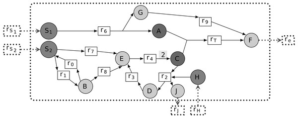 Representation of a metabolic network as a bipartite graph.