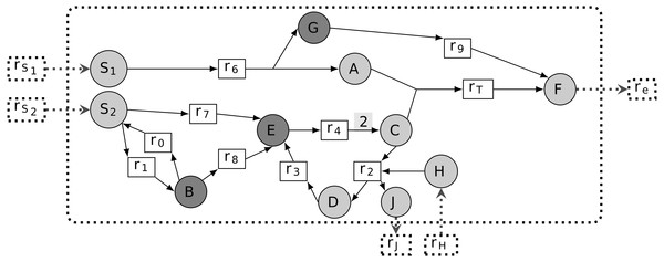 Different classes of phenotypic essential metabolites (PEM) in a metabolic network.