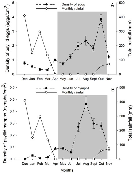 Monthly total rainfall and temporal variation on the mean number of G. brimblecombei eggs (A) and nymphs (B) on E. camaldulensis from December 2006 to November 2007.