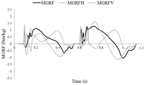 Moments around the center of mass (COM) (Nm/kg) during one stride of passage.