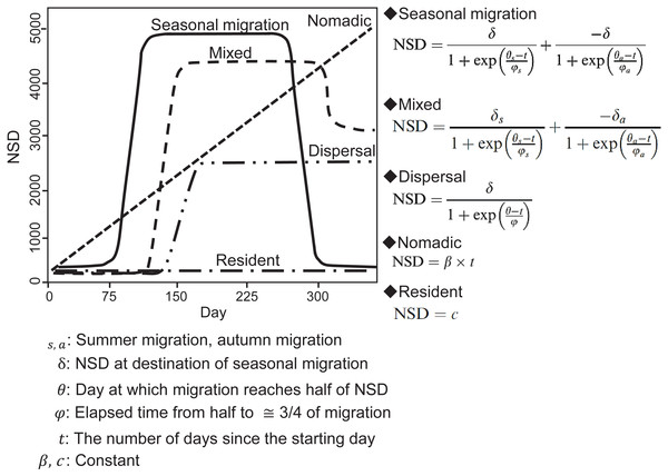 Models of seasonal movement patterns based on the net squared displacement (NSD) method and expected NSD plots for different seasonal movement patterns.