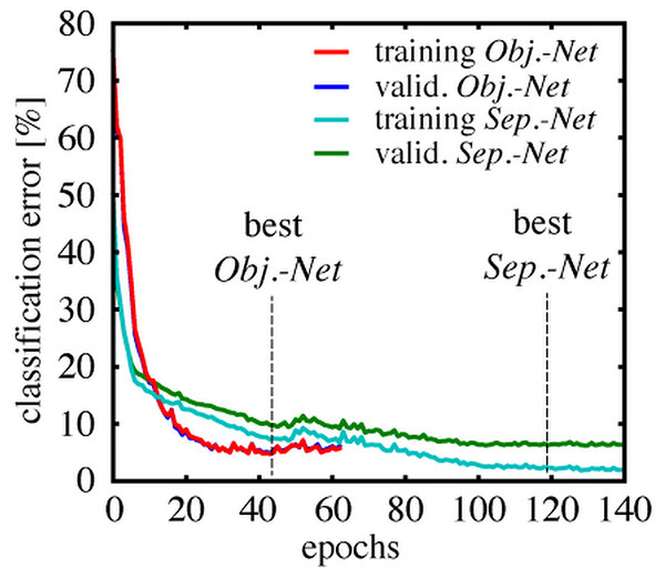 Training and validation error rates during CNN training.