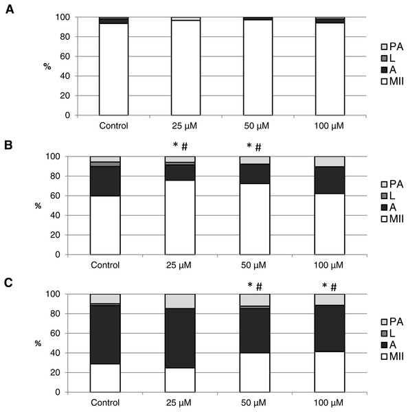 The effect of the CO donor CORM-A1 on the porcine oocytes during in vitro aging for 24 (A), 48 (B) and 72 (C) hours.
