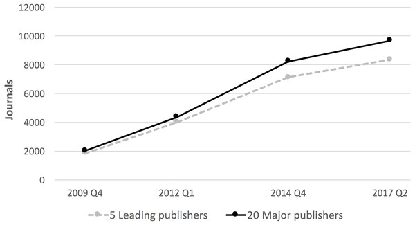 The evolution of the number of hybrid journals 2009–2017.