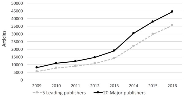 The evolution of the number of hybrid articles 2009–2016.
