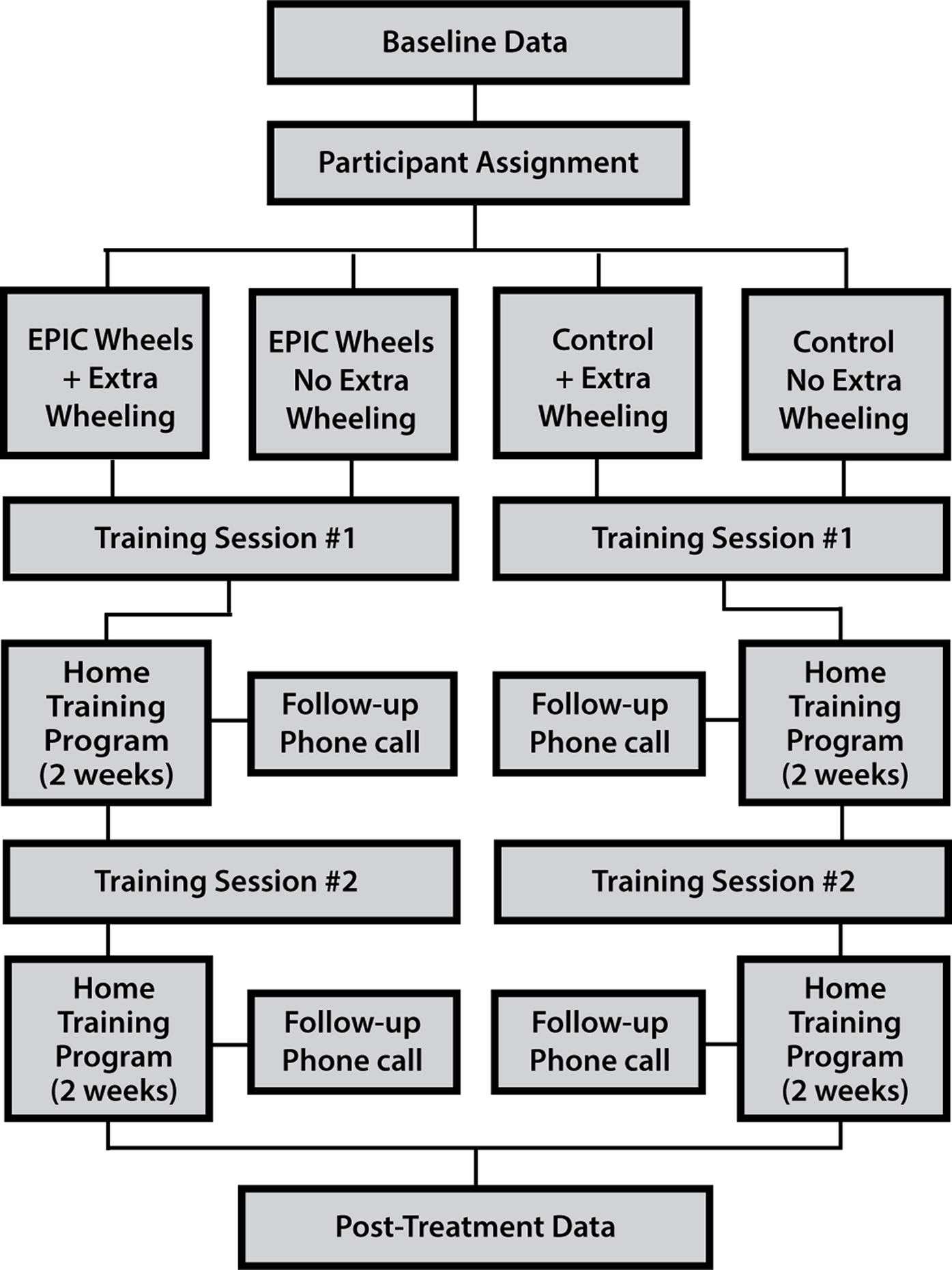 fig 1 full a randomized control trial feasibility evaluation of an mhealth