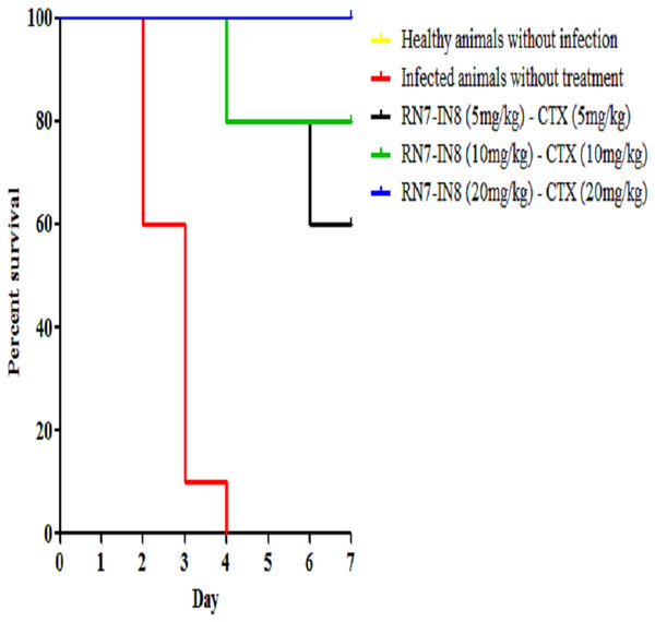 Survival curve of infected mice treated with combinations of RN7-IN8 and ceftriaxone (CTX).