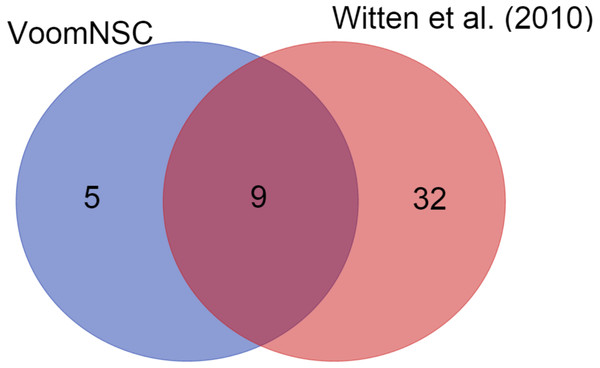 A Venn-diagram displaying the number of selected miRNAs.