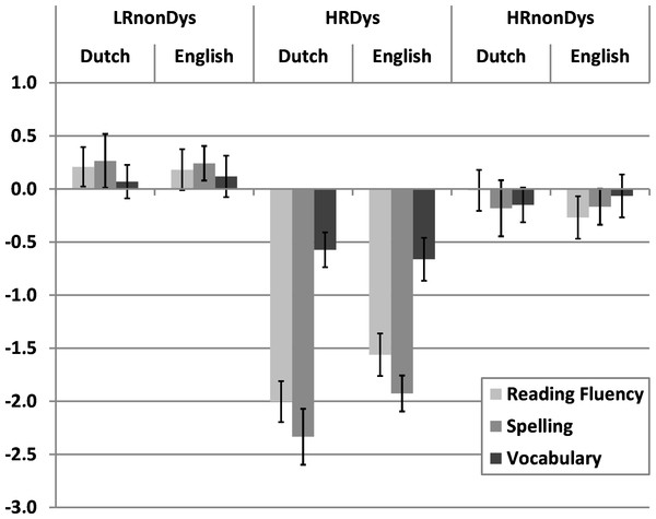 Mean standardized scores on Dutch and English word reading fluency, spelling and vocabulary for the three groups.