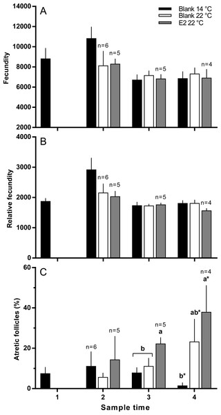 Absolute (A) and relative fecundity (B) and the proportions of atretic follicles (C) in the ovaries of maiden S. salar without hormone pellet implants held at 14 (open bars), or 22 °C (cross-hatched bars), and fish with E2 pellet implants held at 22 °C (black bars).