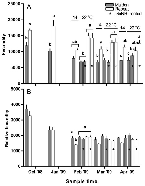 Mean + SEM (n=6–7) absolute (A) and relative fecundity (B) of maiden and repeat spawners.