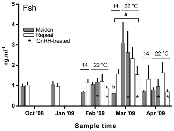 Mean + SEM (n=6–7) plasma Fsh levels in maiden and repeat spawners exposed to 14 or 22°C with or without GnRH implantation.