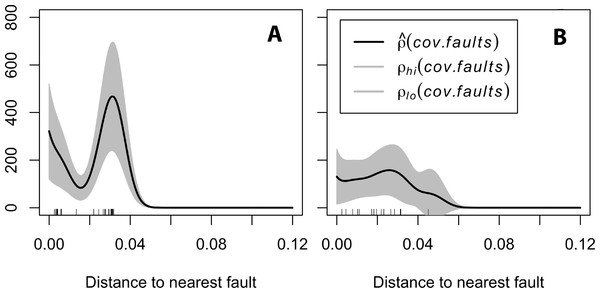 (A) Spatial correlation of Formica rufa with tectonic faults.
