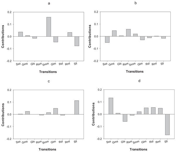 Results of the LTRE analysis showing the contribution of each life cycle transition to the population growth rate of O. annularis between the two census periods (2012–2013 and 2013–2014) in (A) Carlos Rosario and in (B) Palomino.