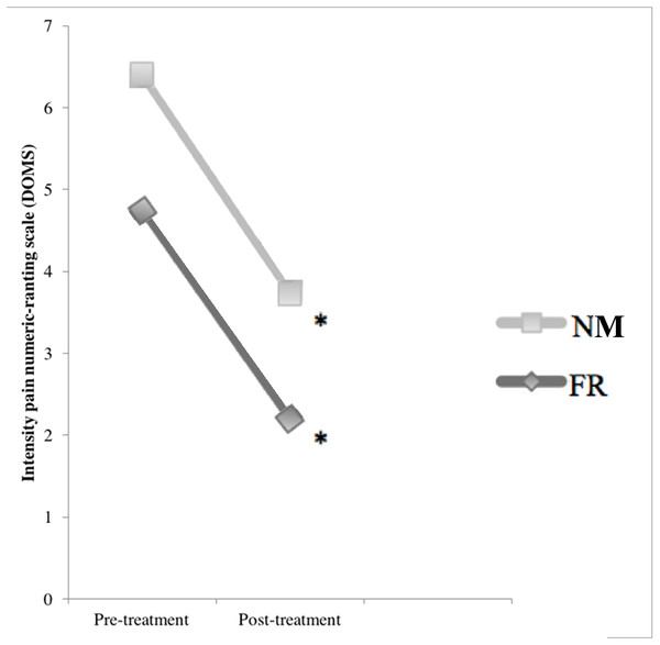 Comparison of the effects of DOMS and treatments: pre-treatment and post-treatment values in numeric pain rating scale.