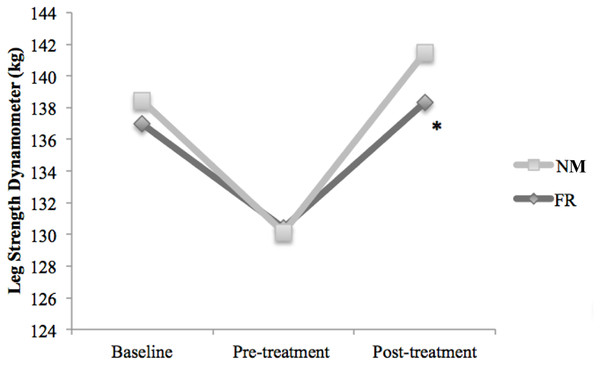 Comparison of the effects of DOMS and treatments: baseline, pre-treatment and post-treatment values in Kg for leg strength dynamometer.