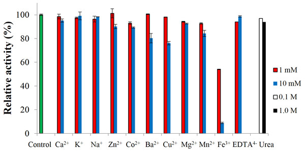Effect of metal-ions (1 mM and 10 mM), ethylenediaminetetraacetic acid (EDTA) (1 mM and 10 mM) and urea (0.1 M and 1.0 M) on the activity of CbhB.