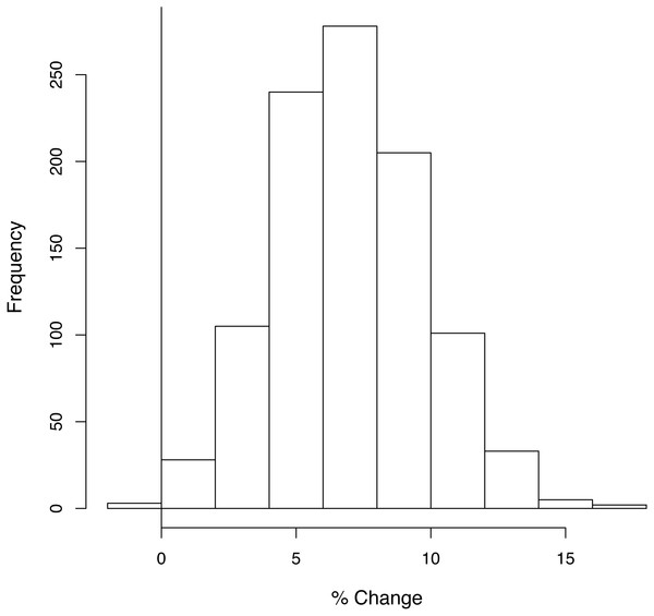 The number of times each percentage change in average species density was obtained in the sensitivity analysis.
