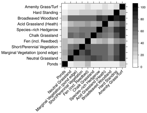 Compositional similarity between habitat types, based on data from the WLG database of plant species.