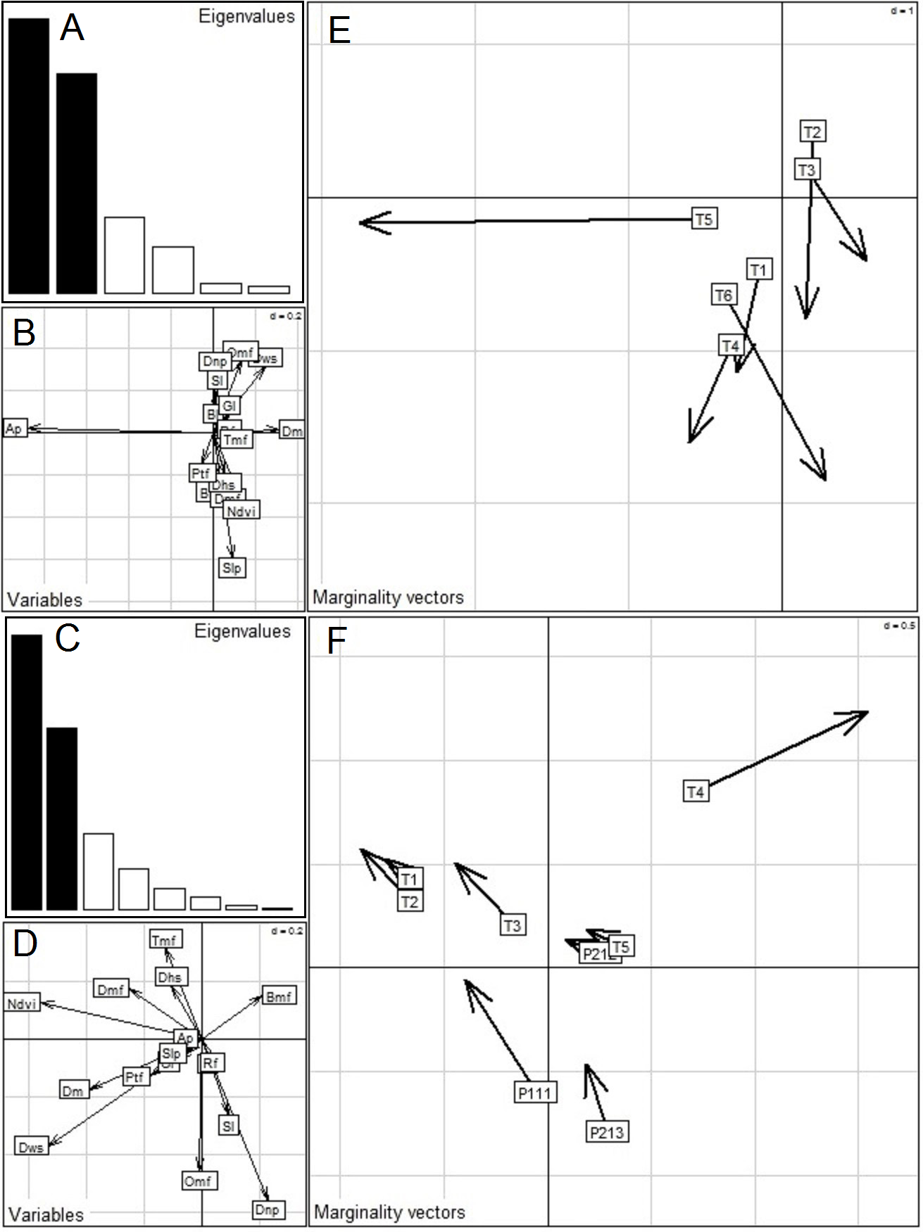 Assessment of fine-scale resource selection and spatially
