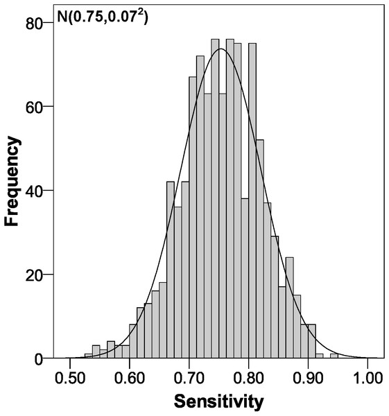 Sensitivity distribution using bootstrapping to externally validate the proposed cut-off points for foveal thickness.