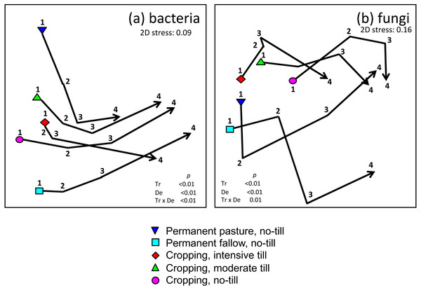 Non-metric multi-dimensional scaling plots of (A) bacteria; and, (B) fungi grouped according to treatment and sampling depth.