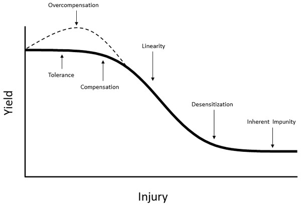 The damage curve relating intensity of injury to yield.