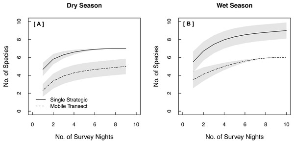 Species Accumulation Curves (SACs) across survey nights showing significant differences in expected species richness between single strategic stationary and mobile transect acoustic survey methods in both (A) the dry season and (B) the wet season.
