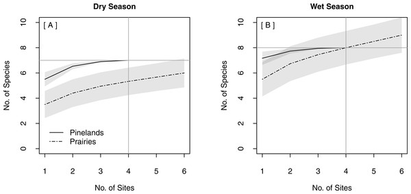 Species Accumulation Curves (SACs) for replicated stationary point acoustic surveys showing differences in the optimal number of detector sites between pinelands and prairies in (A) the dry season and (B) the wet season.
