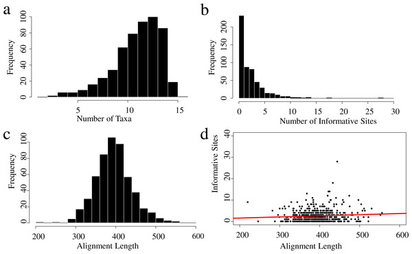 Properties of the UCEs data set for the 16 taxa used in this study.