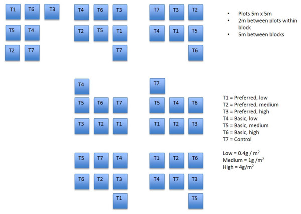Field plots.