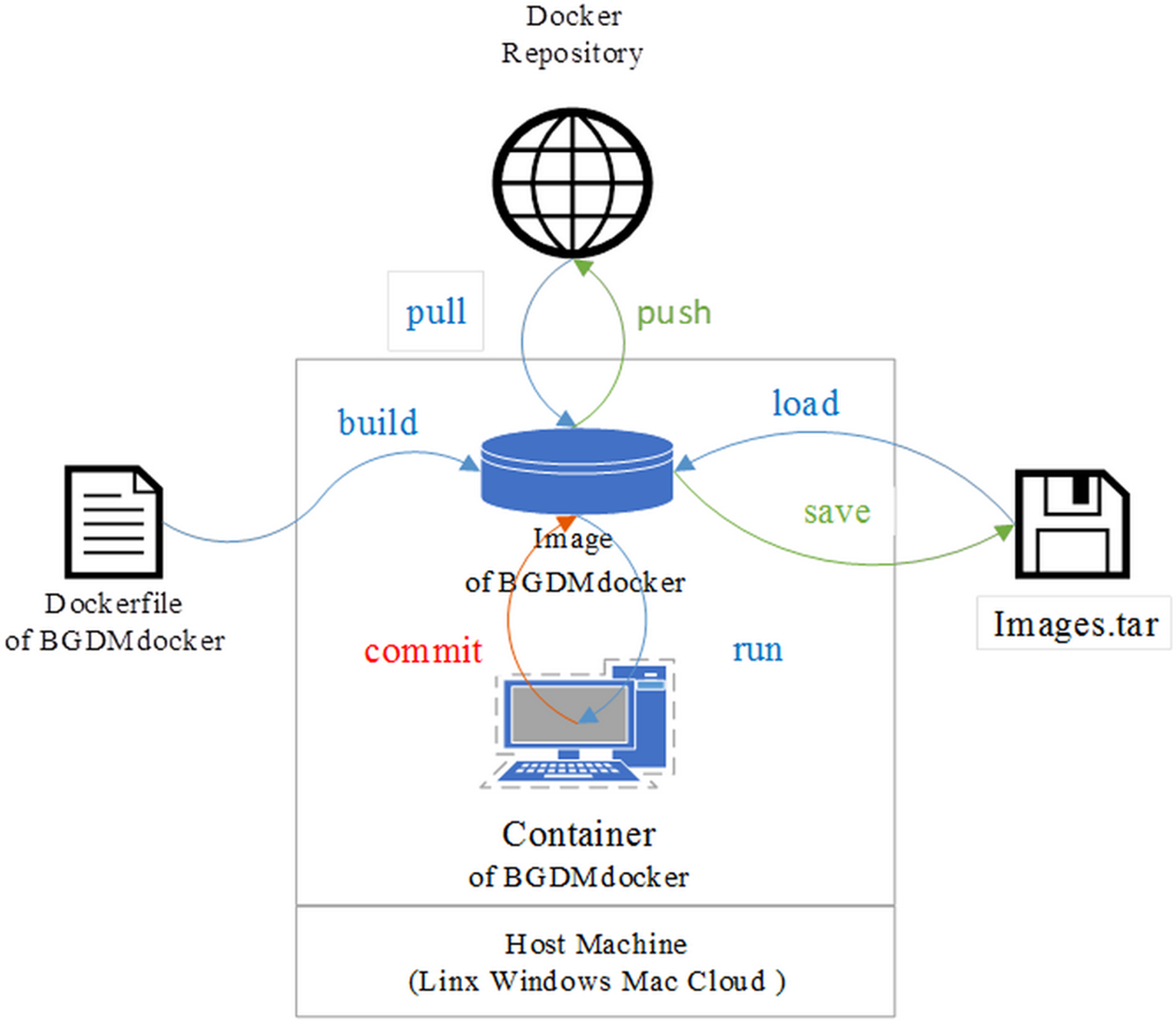 BGDMdocker: a Docker workflow for data mining and