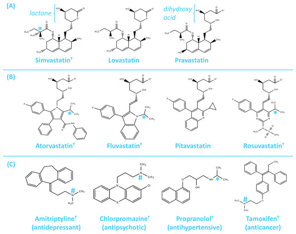 Chemical structures of clinically used statins and selected non-antibiotic drugs from other pharmacological classes.