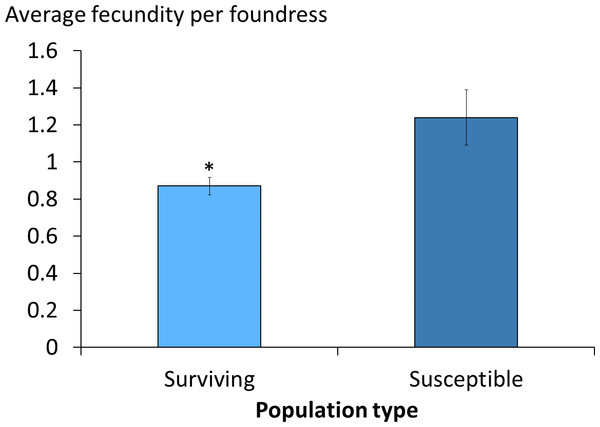Viable female mite offspring per foundress in surviving and susceptible colonies.