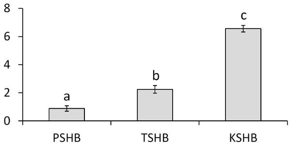 Quantitative comparison of pheromone component ratios between each species.