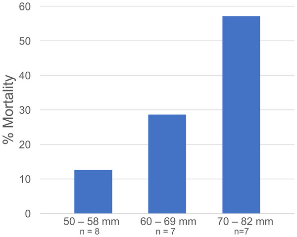 Libinia mortality in each size class.