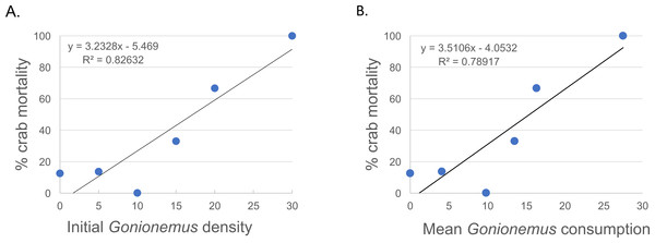 Spider crab mortality and different Gonionemus densities and consumption levels.