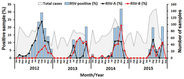 Seasonal distribution of RSV detected between 2012 and 2015 in this study.