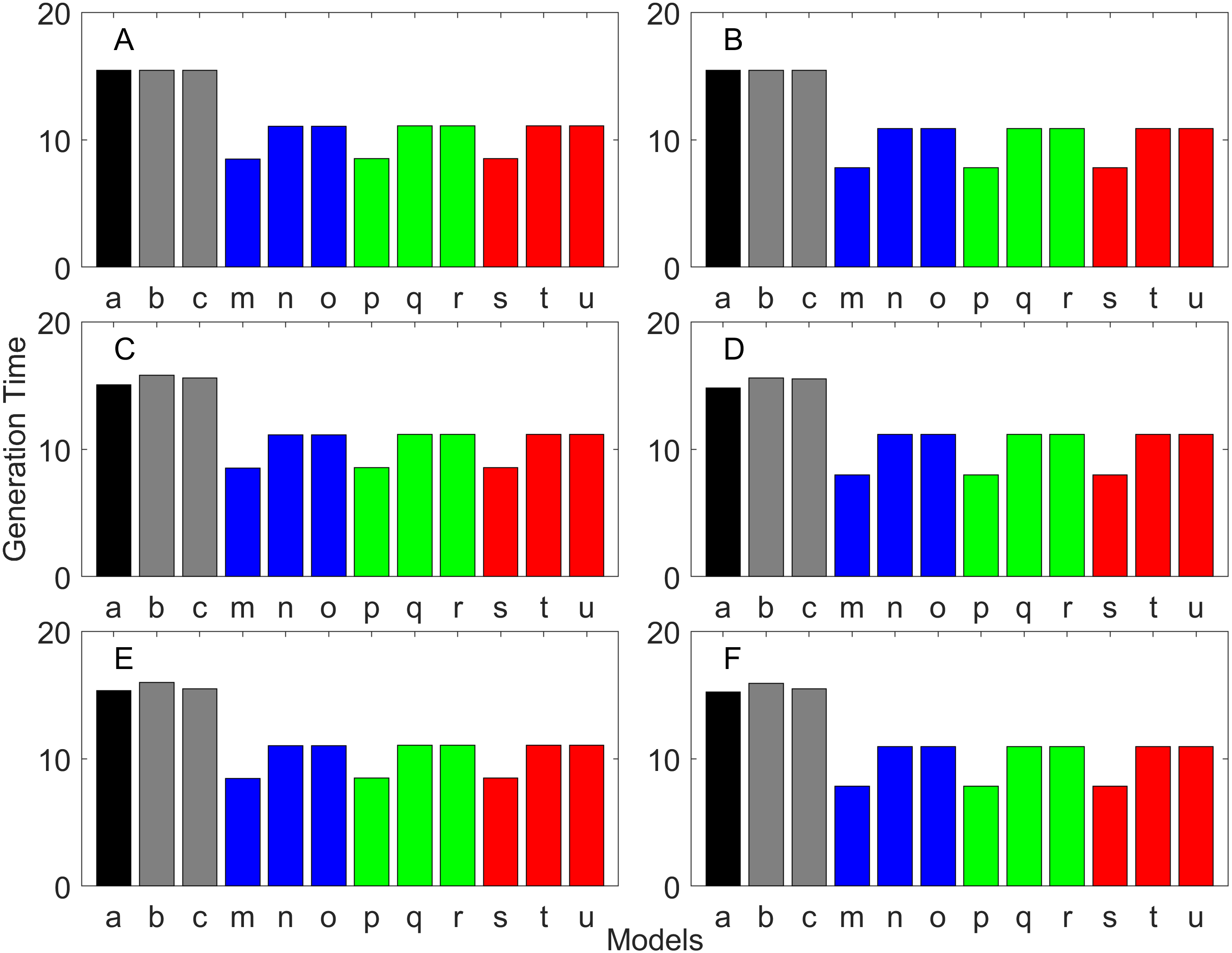 Constructing stage-structured matrix population models from life